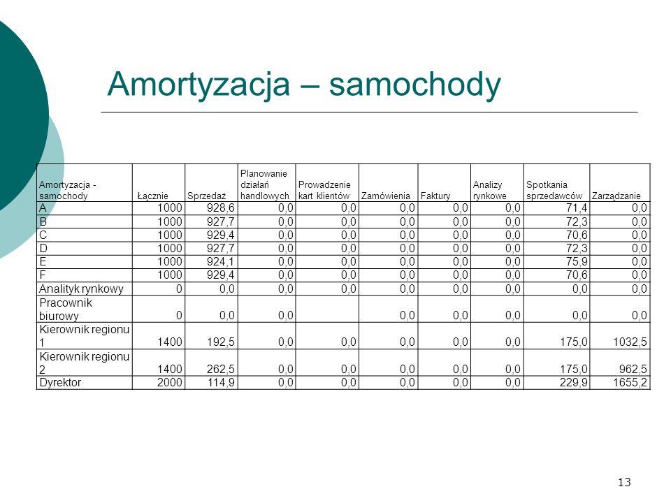 Amortyzacja – samochody 13 Amortyzacja - samochody ŁącznieSprzedaż Planowanie działań handlowych Prowadzenie kart klientówZamówieniaFaktury Analizy ry