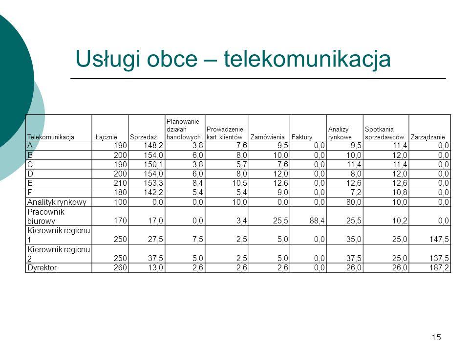 Usługi obce – telekomunikacja 15 Telekomunikacja ŁącznieSprzedaż Planowanie działań handlowych Prowadzenie kart klientówZamówieniaFaktury Analizy rynk