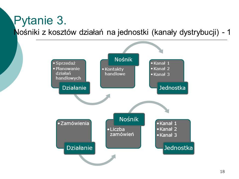 Pytanie 3. Nośniki z kosztów działań na jednostki (kanały dystrybucji) - 1 Sprzedaż Planowanie działań handlowych Działanie Kontakty handlowe Nośnik K