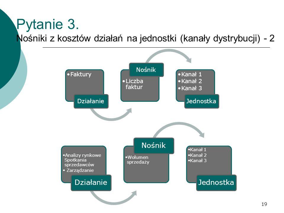 Pytanie 3. Nośniki z kosztów działań na jednostki (kanały dystrybucji) - 2 Faktury Działanie Liczba faktur Nośnik Kanał 1 Kanał 2 Kanał 3 Jednostka 19