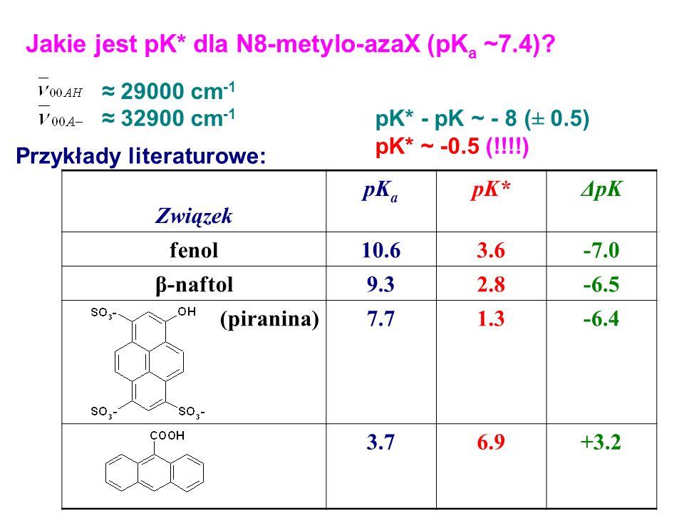 Jakie jest pK* dla N8-metylo-azaX (pK a ~7.4)? 29000 cm -1 32900 cm -1 pK* - pK ~ - 8 (± 0.5) pK* ~ -0.5 (!!!!) Przykłady literaturowe: Związek pK a p