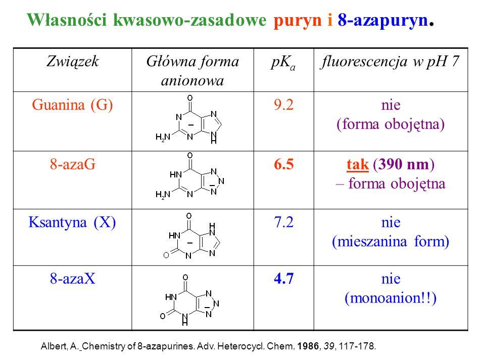 Własności kwasowo-zasadowe puryn i 8-azapuryn. ZwiązekGłówna forma anionowa pK a fluorescencja w pH 7 Guanina (G)9.2nie (forma obojętna) 8-azaG6.5tak
