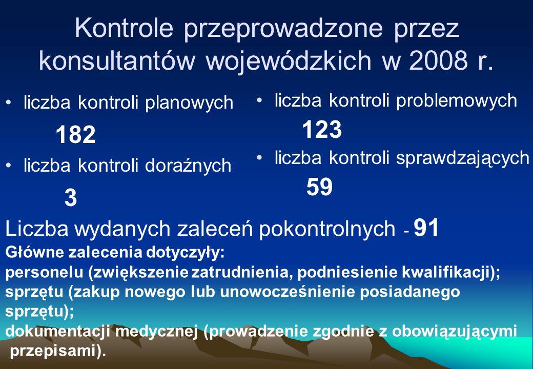 Kontrole przeprowadzone przez konsultantów wojewódzkich w 2008 r. liczba kontroli planowych 182 liczba kontroli doraźnych 3 Liczba wydanych zaleceń po
