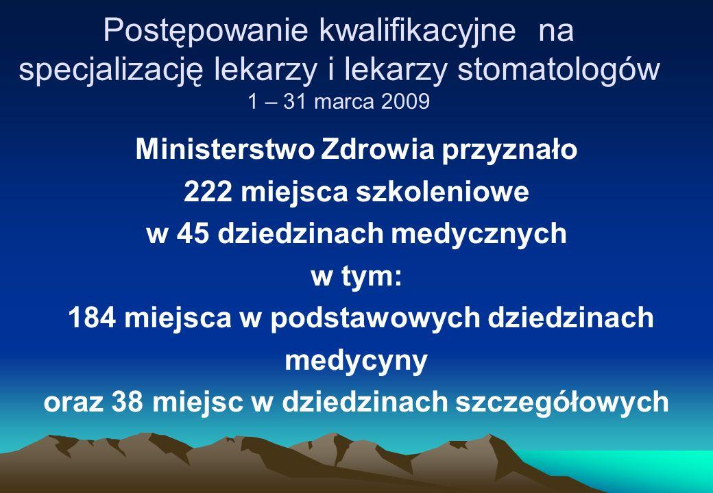 Postępowanie kwalifikacyjne na specjalizację lekarzy i lekarzy stomatologów 1 – 31 marca 2009 Ministerstwo Zdrowia przyznało 222 miejsca szkoleniowe w