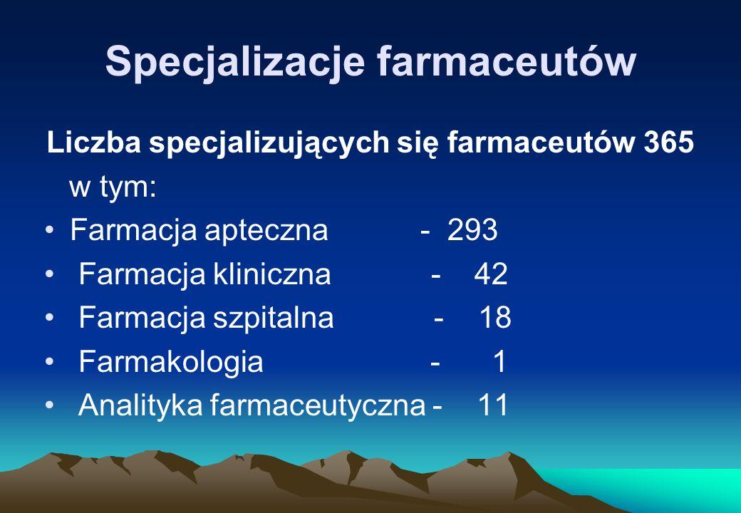 Specjalizacje farmaceutów Liczba specjalizujących się farmaceutów 365 w tym: Farmacja apteczna - 293 Farmacja kliniczna - 42 Farmacja szpitalna - 18 F
