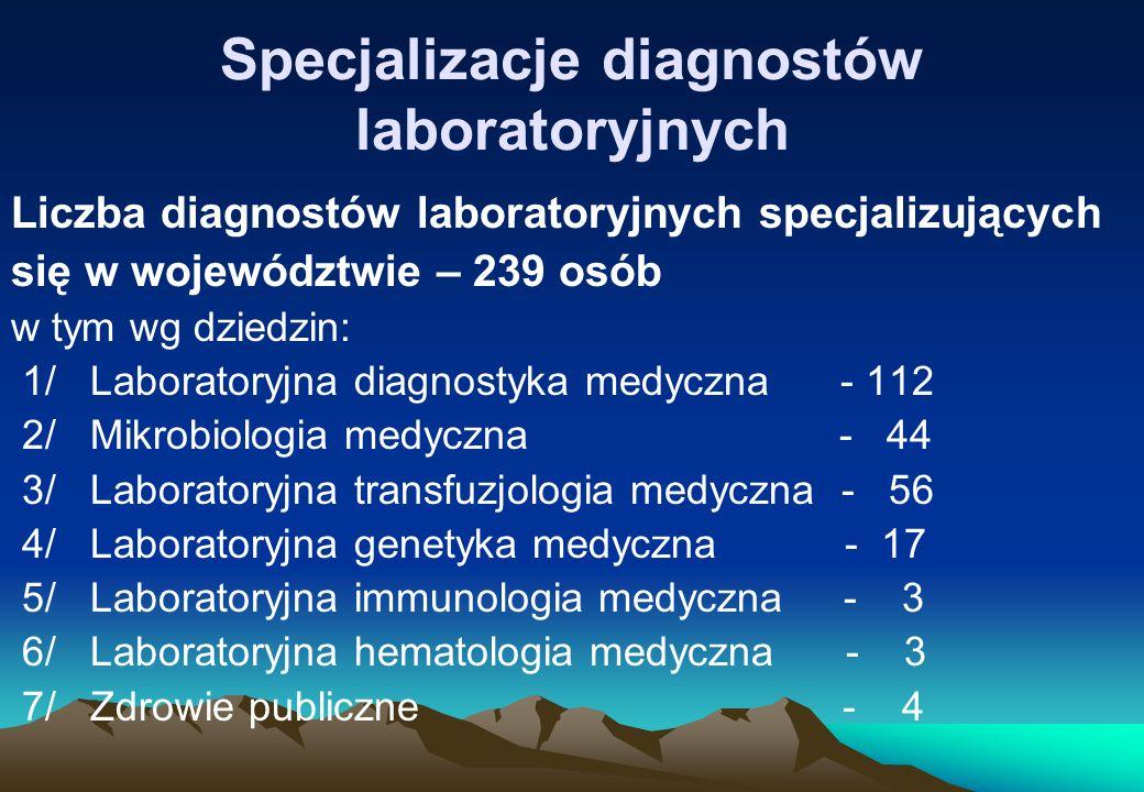 Specjalizacje diagnostów laboratoryjnych Liczba diagnostów laboratoryjnych specjalizujących się w województwie – 239 osób w tym wg dziedzin: 1/ Labora