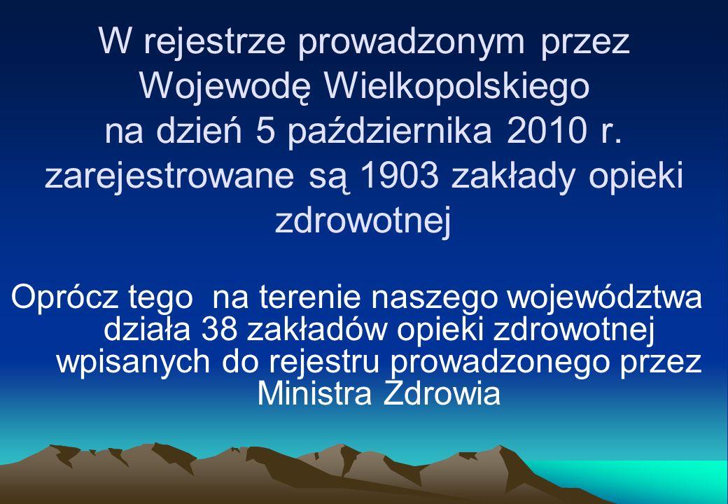 W rejestrze prowadzonym przez Wojewodę Wielkopolskiego na dzień 5 października 2010 r. zarejestrowane są 1903 zakłady opieki zdrowotnej Oprócz tego na