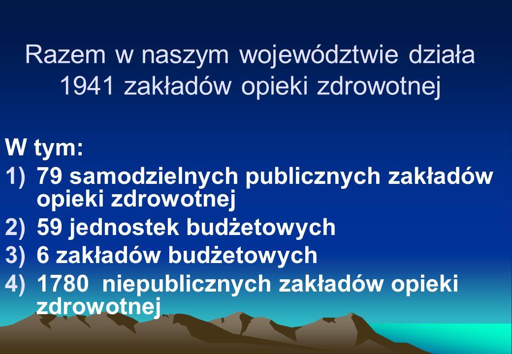 Razem w naszym województwie działa 1941 zakładów opieki zdrowotnej W tym: 1)79 samodzielnych publicznych zakładów opieki zdrowotnej 2)59 jednostek bud