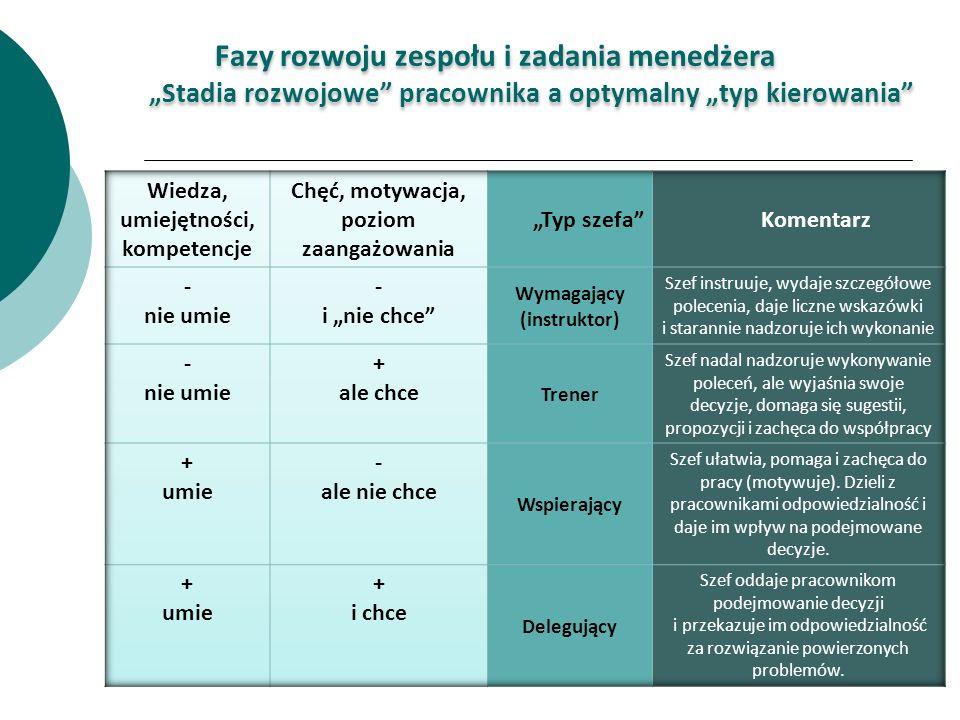 Fazy rozwoju zespołu i zadania menedżera Stadia rozwojowe pracownika a optymalny typ kierowania