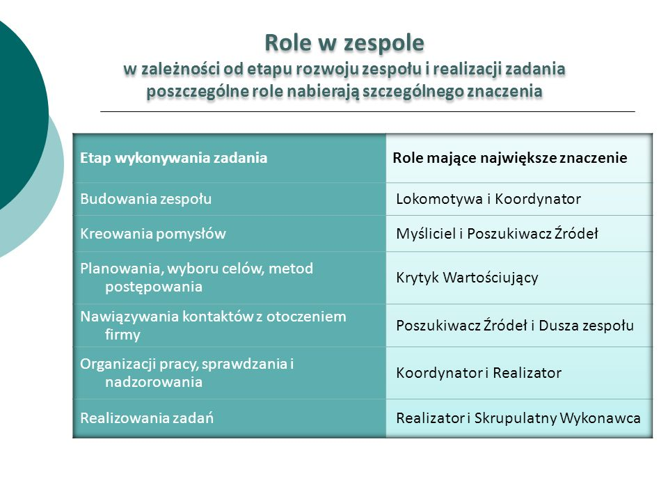 Role w zespole w zależności od etapu rozwoju zespołu i realizacji zadania poszczególne role nabierają szczególnego znaczenia Role w zespole w zależnoś