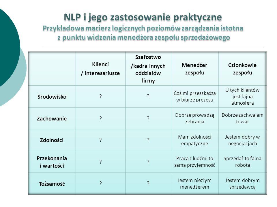 NLP i jego zastosowanie praktyczne Przykładowa macierz logicznych poziomów zarządzania istotna z punktu widzenia menedżera zespołu sprzedażowego NLP i
