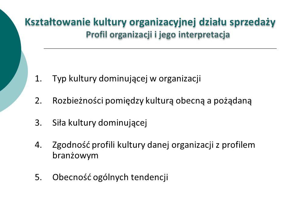 1.Typ kultury dominującej w organizacji 2.Rozbieżności pomiędzy kulturą obecną a pożądaną 3.Siła kultury dominującej 4.Zgodność profili kultury danej