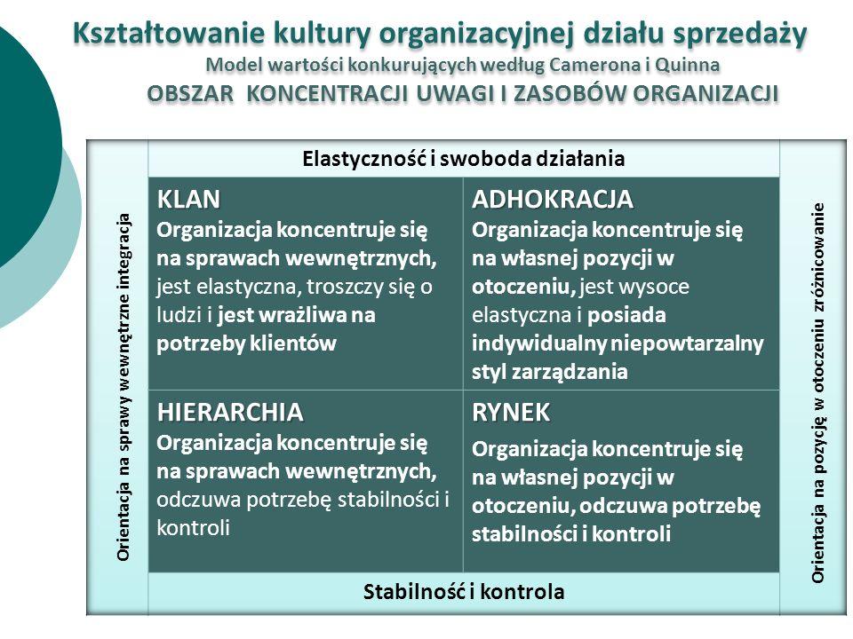 Orientacja na sprawy wewnętrzne integracja Orientacja na pozycję w otoczeniu zróżnicowanie Kształtowanie kultury organizacyjnej działu sprzedaży Model