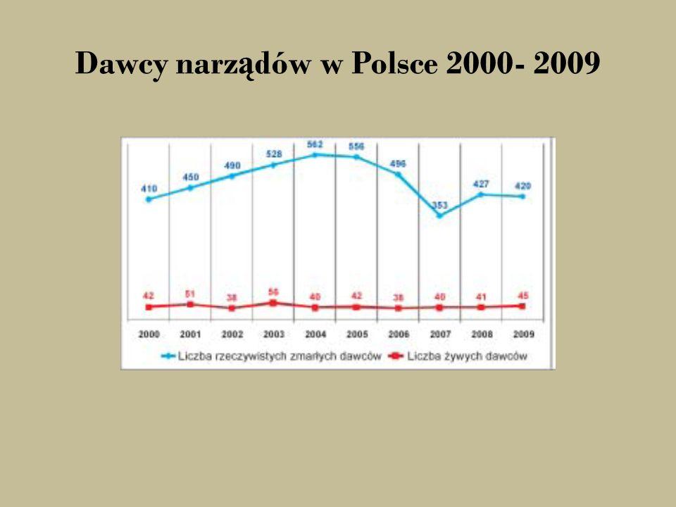 Dawcy narz ą dów w Polsce 2000- 2009