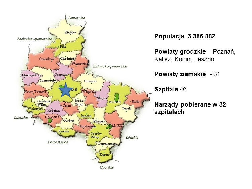 Populacja 3 386 882 Powiaty grodzkie – Poznań, Kalisz, Konin, Leszno Powiaty ziemskie - 31 Szpitale 46 Narządy pobierane w 32 szpitalach