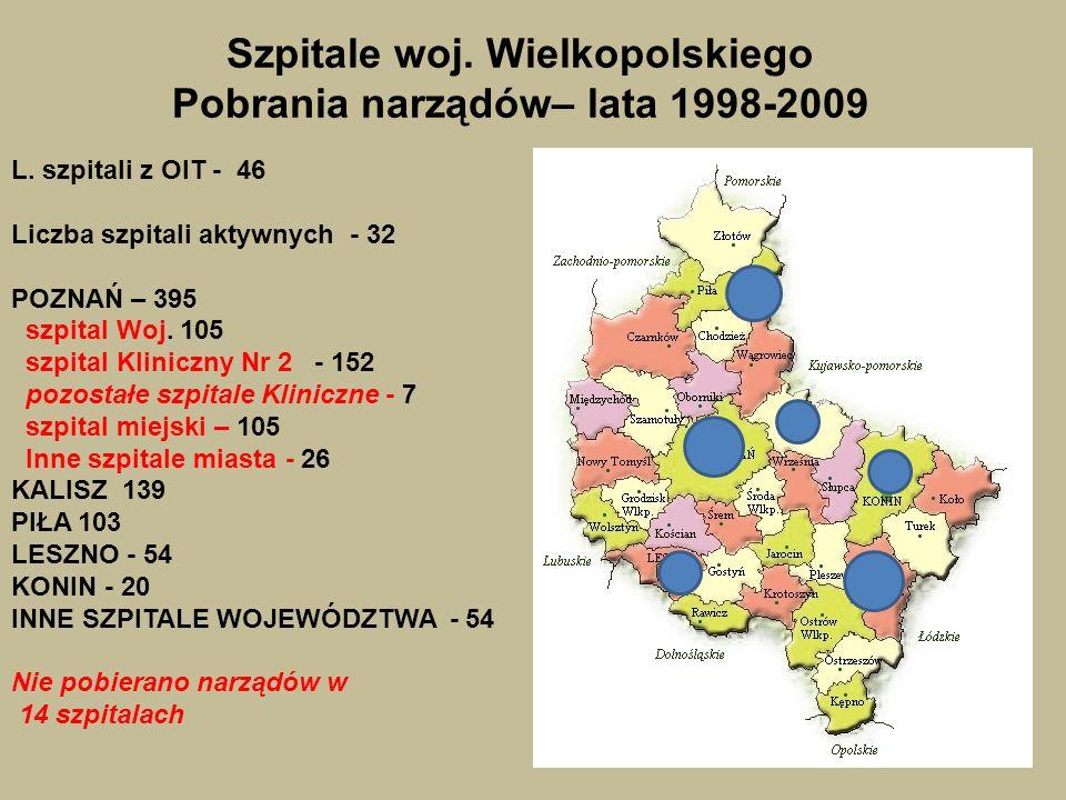 Szpitale woj. Wielkopolskiego Pobrania narządów– lata 1998-2009 L. szpitali z OIT - 46 Liczba szpitali aktywnych - 32 POZNAŃ – 395 szpital Woj. 105 sz