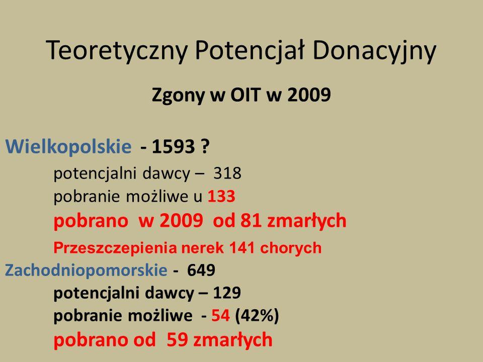 Teoretyczny Potencjał Donacyjny Zgony w OIT w 2009 Wielkopolskie - 1593 ? potencjalni dawcy – 318 pobranie możliwe u 133 pobrano w 2009 od 81 zmarłych