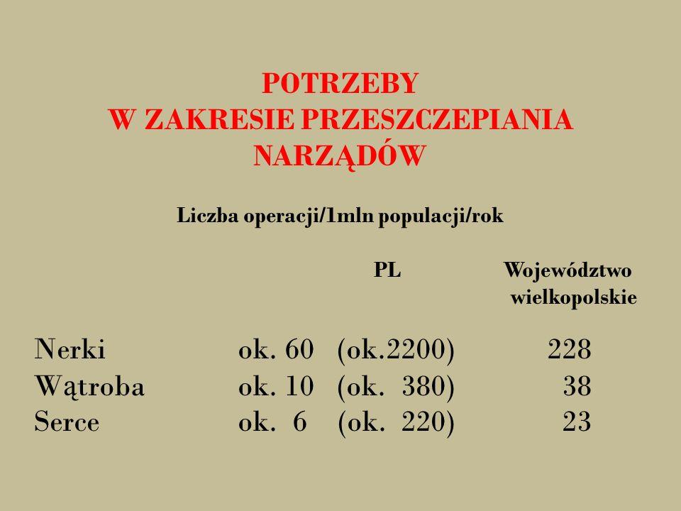 POTRZEBY W ZAKRESIE PRZESZCZEPIANIA NARZ Ą DÓW Liczba operacji/1mln populacji/rok PL Województwo wielkopolskie Nerkiok. 60 (ok.2200) 228 W ą trobaok.