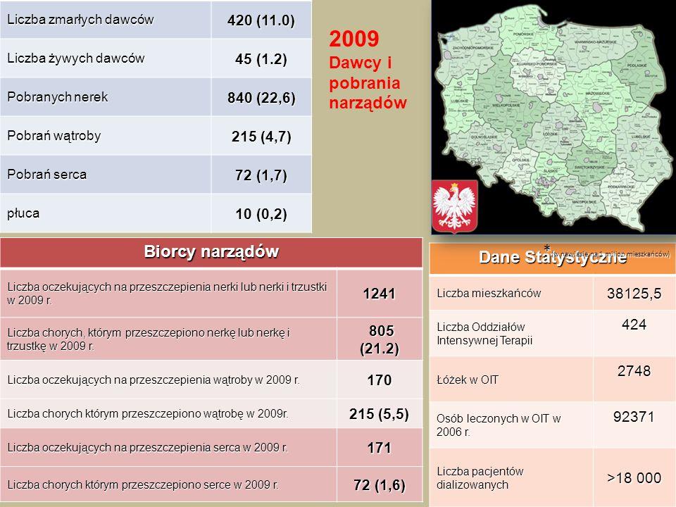 Dane Statystyczne Liczba mieszkańców 38125,5 Liczba Oddziałów Intensywnej Terapii 424 Łóżek w OIT 2748 Osób leczonych w OIT w 2006 r. 92371 Liczba pac