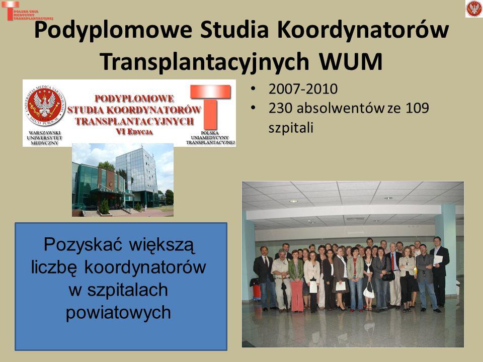 Podyplomowe Studia Koordynatorów Transplantacyjnych WUM 6 edycji 2007-2010 230 absolwentów ze 109 szpitali Pozyskać większą liczbę koordynatorów w szp