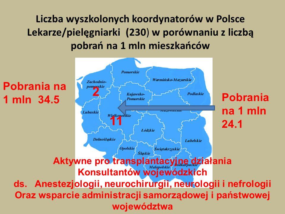 Liczba wyszkolonych koordynatorów w Polsce Lekarze/pielęgniarki (230) w porównaniu z liczbą pobrań na 1 mln mieszkańców 2 Pobrania na 1 mln 34.5 Pobra