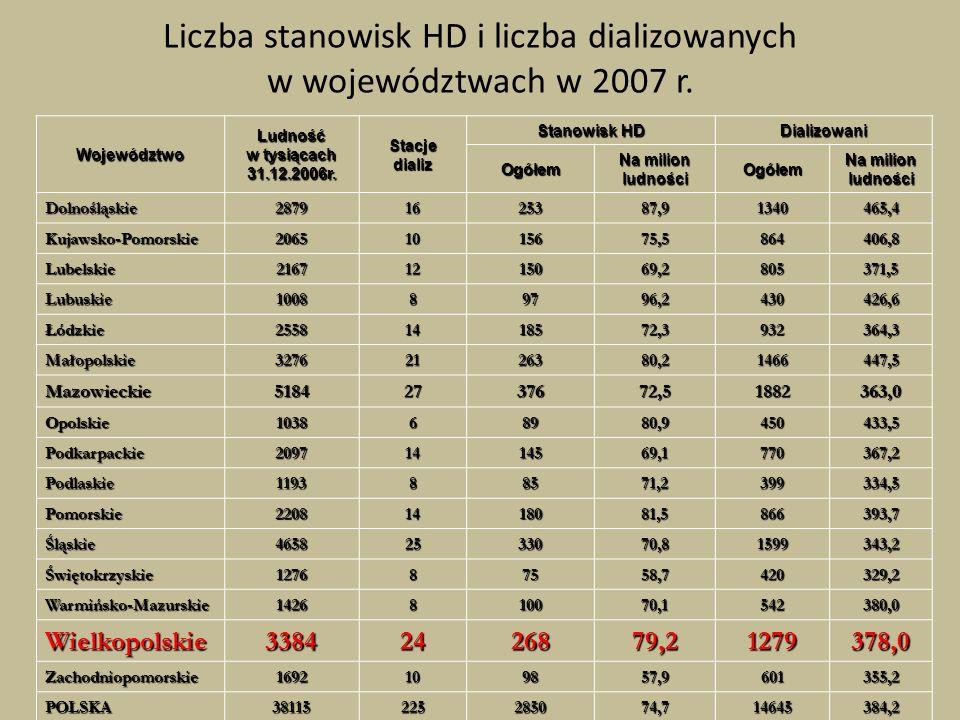Liczba stanowisk HD i liczba dializowanych w województwach w 2007 r. Województwo Ludność w tysiącach 31.12.2006r. Stacje dializ Stanowisk HD Dializowa