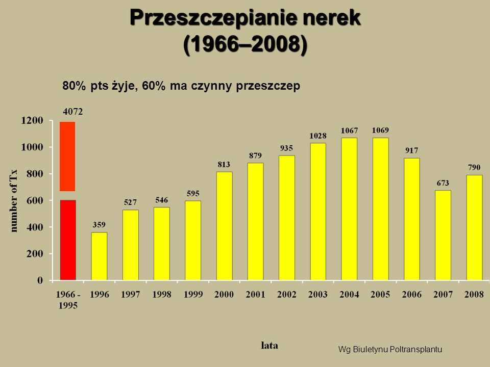 Przeszczepianie nerek (1966–2008) 4072 80% pts żyje, 60% ma czynny przeszczep Wg Biuletynu Poltransplantu