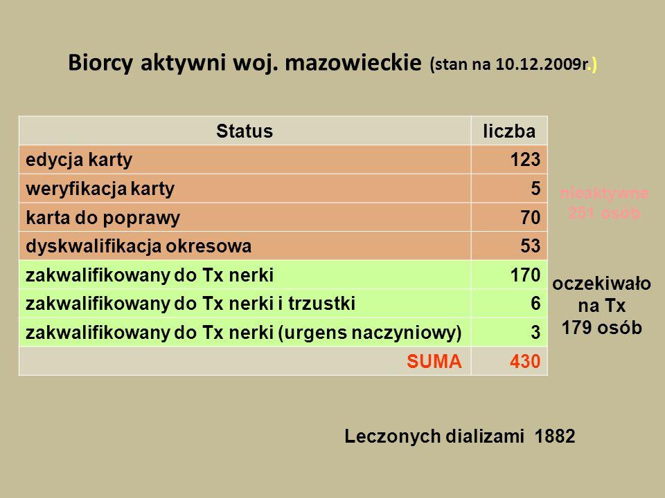 Biorcy aktywni woj. mazowieckie (stan na 10.12.2009r.) Statusliczba edycja karty123 weryfikacja karty5 karta do poprawy70 dyskwalifikacja okresowa53 z