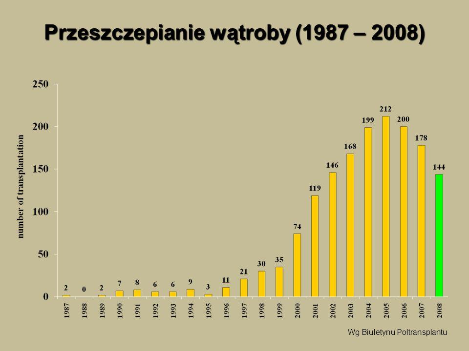 Przeszczepianie wątroby (1987 – 2008) Wg Biuletynu Poltransplantu