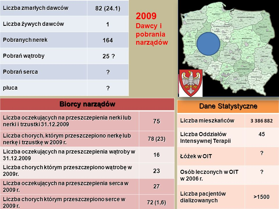 Przeszczepianie narządów w 2009 r.