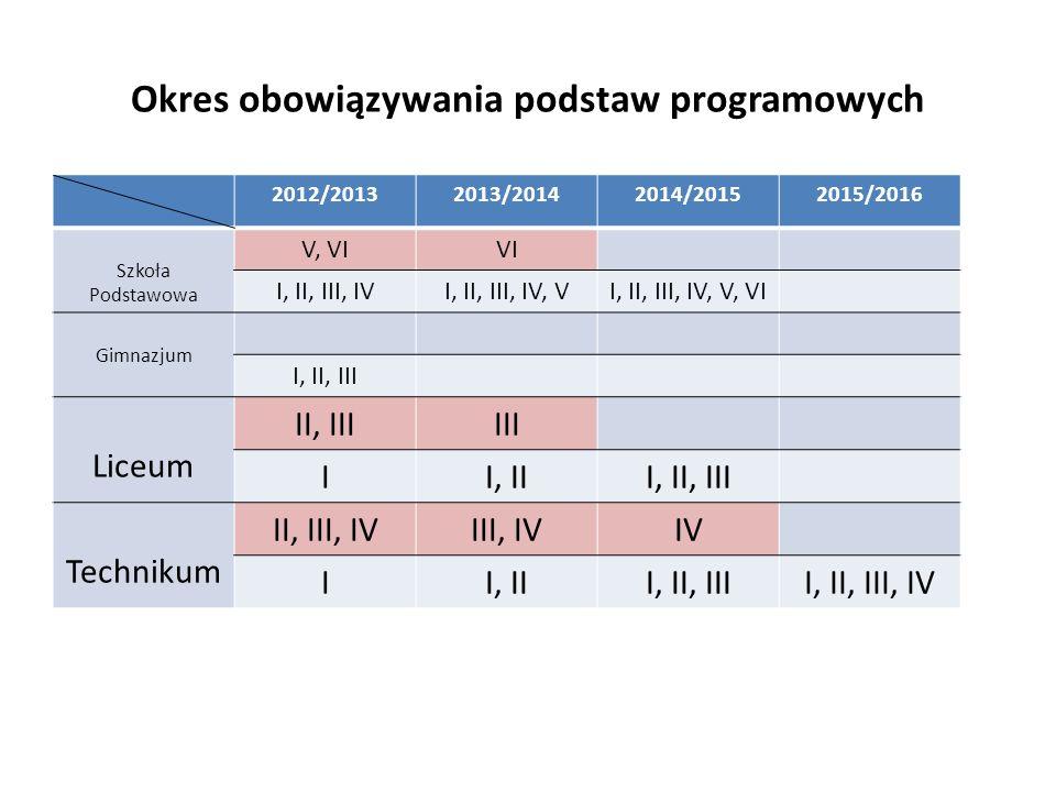 Okres obowiązywania podstaw programowych 2012/20132013/20142014/20152015/2016 Szkoła Podstawowa V, VIVI I, II, III, IVI, II, III, IV, VI, II, III, IV,