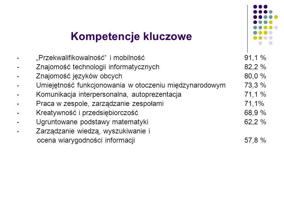 Kompetencje kluczowe Przekwalifikowalność i mobilność 91,1 % Znajomość technologii informatycznych 82,2 % Znajomość języków obcych 80,0 % Umiejętność