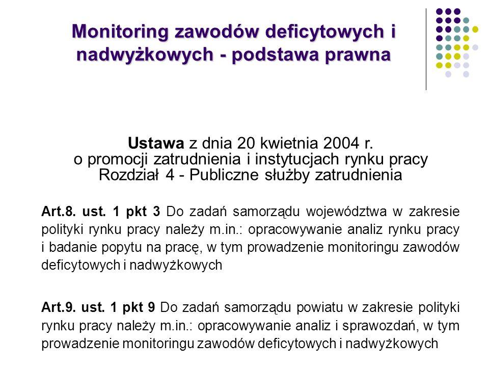 Monitoring zawodów deficytowych i nadwyżkowych - podstawa prawna Ustawa z dnia 20 kwietnia 2004 r. o promocji zatrudnienia i instytucjach rynku pracy