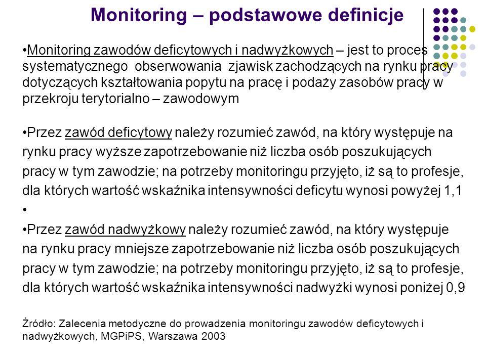 Monitoring – podstawowe definicje Monitoring zawodów deficytowych i nadwyżkowych – jest to proces systematycznego obserwowania zjawisk zachodzących na