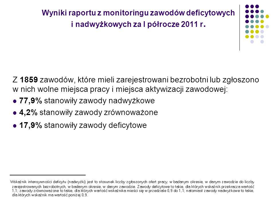 Wyniki raportu z monitoringu zawodów deficytowych i nadwyżkowych za I półrocze 2011 r. Z 1859 zawodów, które mieli zarejestrowani bezrobotni lub zgłos