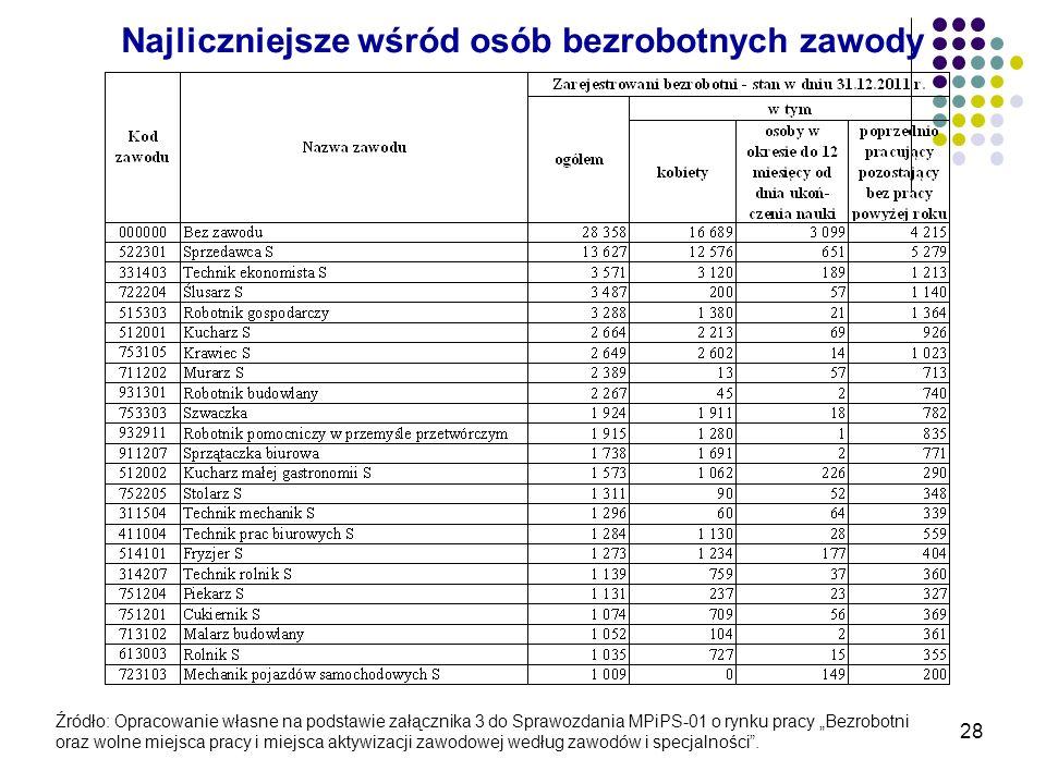 28 Najliczniejsze wśród osób bezrobotnych zawody Źródło: Opracowanie własne na podstawie załącznika 3 do Sprawozdania MPiPS-01 o rynku pracy Bezrobotn