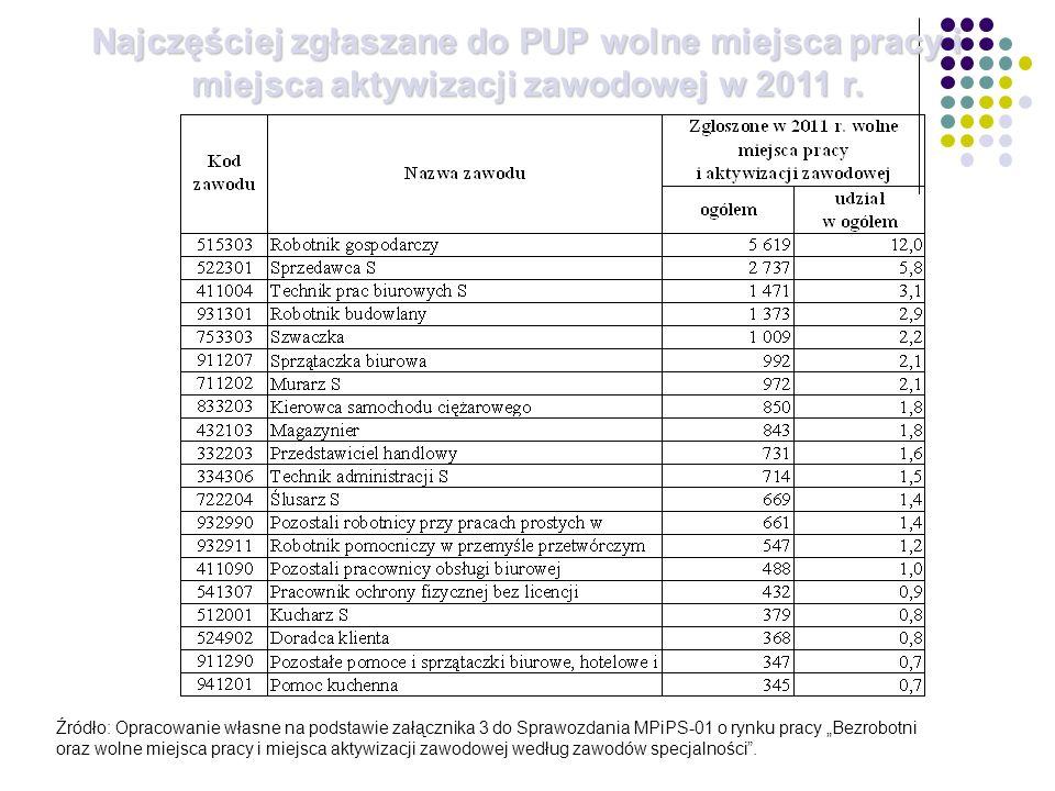 Najczęściej zgłaszane do PUP wolne miejsca pracy i miejsca aktywizacji zawodowej w 2011 r. Źródło: Opracowanie własne na podstawie załącznika 3 do Spr