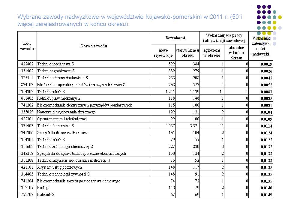 Wybrane zawody nadwyżkowe w województwie kujawsko-pomorskim w 2011 r. (50 i więcej zarejestrowanych w końcu okresu)