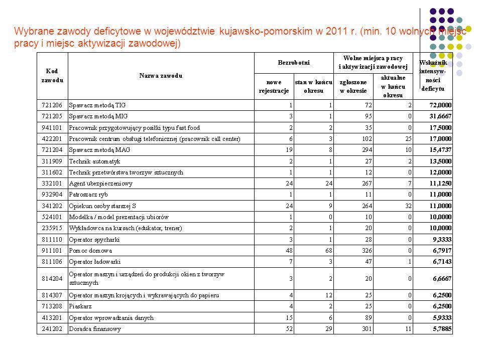 Wybrane zawody deficytowe w województwie kujawsko-pomorskim w 2011 r. (min. 10 wolnych miejsc pracy i miejsc aktywizacji zawodowej)