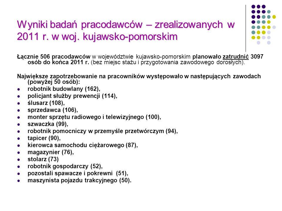 Wyniki badań pracodawców – zrealizowanych w 2011 r. w woj. kujawsko-pomorskim Łącznie 506 pracodawców w województwie kujawsko-pomorskim planowało zatr