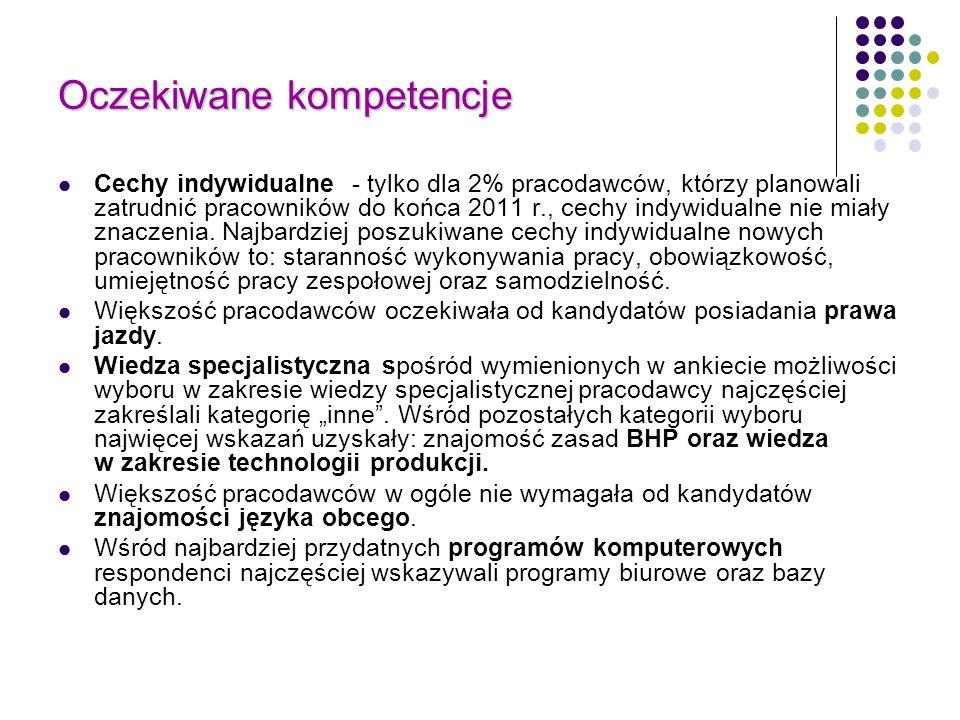 Oczekiwane kompetencje Cechy indywidualne - tylko dla 2% pracodawców, którzy planowali zatrudnić pracowników do końca 2011 r., cechy indywidualne nie