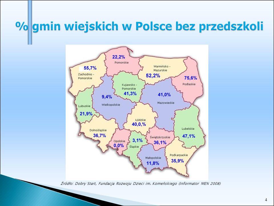 4 % gmin wiejskich w Polsce bez przedszkoli Źródło: Dobry Start, Fundacja Rozwoju Dzieci im. Komeńskiego (Informator MEN 2008)