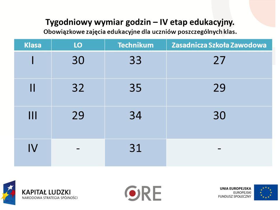 Tygodniowy wymiar godzin – IV etap edukacyjny.