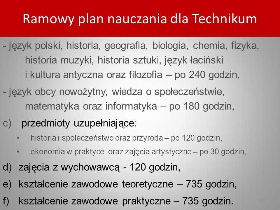 - język polski, historia, geografia, biologia, chemia, fizyka, historia muzyki, historia sztuki, język łaciński i kultura antyczna oraz filozofia – po