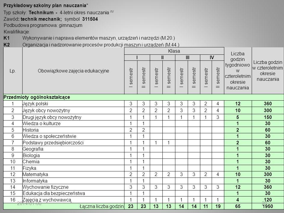 Przykładowy szkolny plan nauczania* Typ szkoły: Technikum - 4-letni okres nauczania /1/ Zawód: technik mechanik; symbol 311504 Podbudowa programowa: g