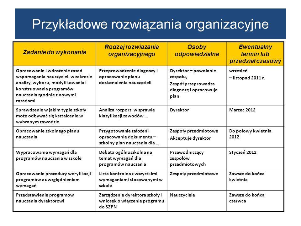 Przykładowe rozwiązania organizacyjne Zadanie do wykonania Rodzaj rozwiązania organizacyjnego Osoby odpowiedzialne Ewentualny termin lub przedział cza