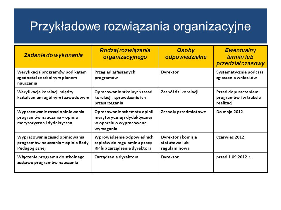 Zadanie do wykonania Rodzaj rozwiązania organizacyjnego Osoby odpowiedzialne Ewentualny termin lub przedział czasowy Weryfikacja programów pod kątem zgodności ze szkolnym planem nauczania Przegląd zgłaszanych programów DyrektorSystematycznie podczas zgłaszania wniosków Weryfikacja korelacji między kształceniem ogólnym i zawodowym Opracowanie szkolnych zasad korelacji i sprawdzenie ich przestrzegania Zespół ds.