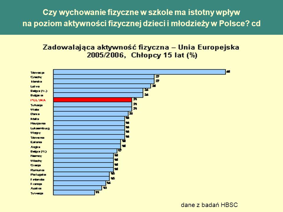 Czy wychowanie fizyczne w szkole ma istotny wpływ na poziom aktywności fizycznej dzieci i młodzieży w Polsce? cd dane z badań HBSC