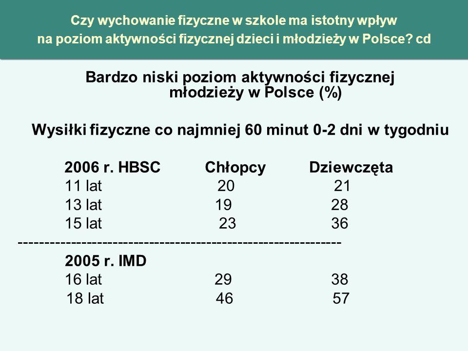 Czy wychowanie fizyczne w szkole ma istotny wpływ na poziom aktywności fizycznej dzieci i młodzieży w Polsce? cd Bardzo niski poziom aktywności fizycz