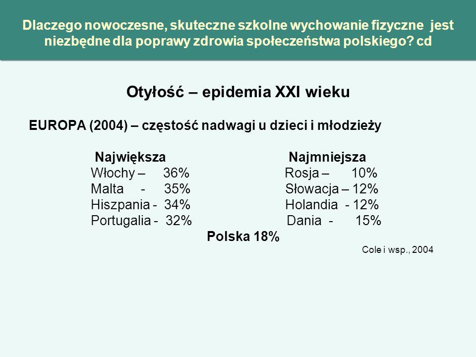 Polska Projekt OLAF – Centrum Zdrowia Dziecka 2007- 09 Badania dzieci i młodzieży w wieku 7-19 lat N=17 573 Nadwaga Otyłość Razem Chłopcy 10% 8% 18% Dziewczęta 11% 7% 18% Największe odsetki uczniów z nadwagą: - w szkołach podstawowych - w dużych miastach - w rodzinach z jednym dzieckiem - w rodzinach o najwyższych dochodach - gdy dziecko ma w swoim pokoju komputer i telewizor Kułaga, Gurzkowska, 2010 Dlaczego nowoczesne, skuteczne szkolne wychowanie fizyczne jest niezbędne dla poprawy zdrowia społeczeństwa polskiego.